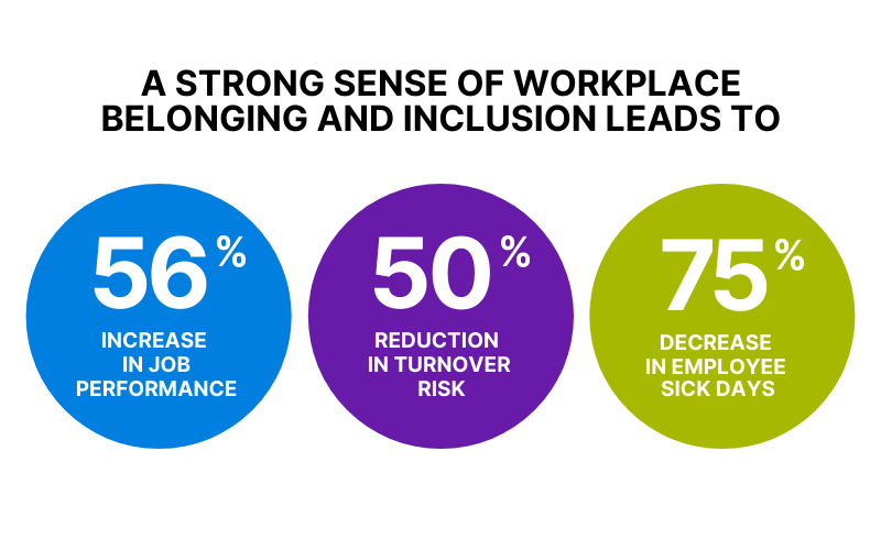 Workplace belonging and inclusion stats
