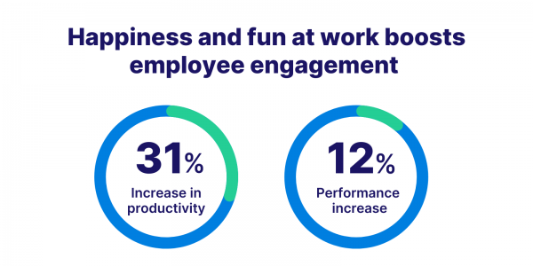 Happiness and fun at work boosts employee engagement
